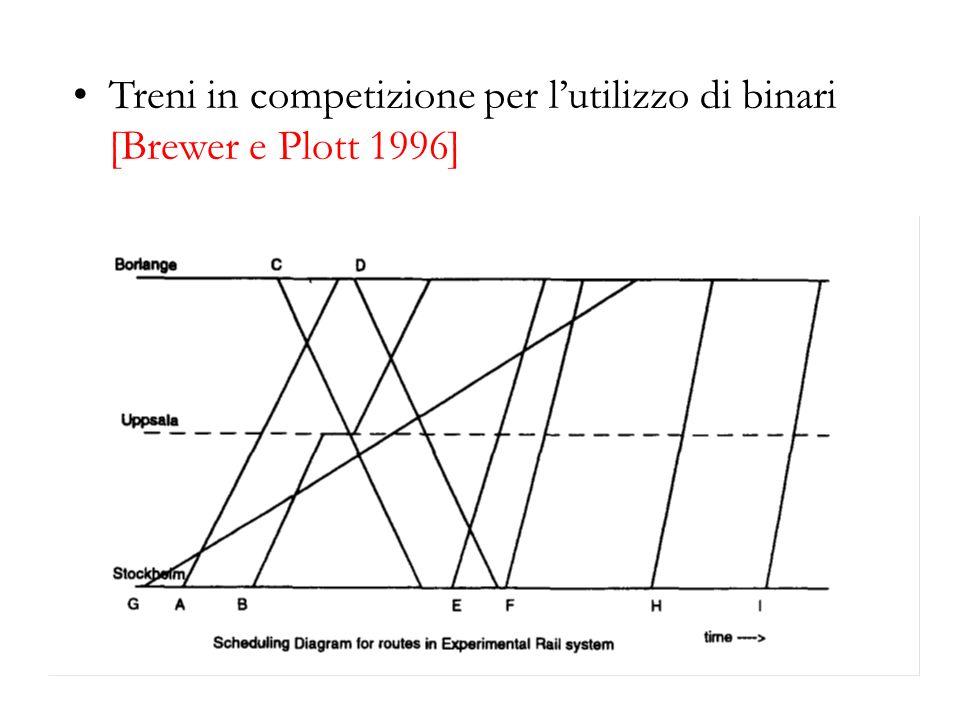 Treni in competizione per l'utilizzo di binari [Brewer e Plott 1996]